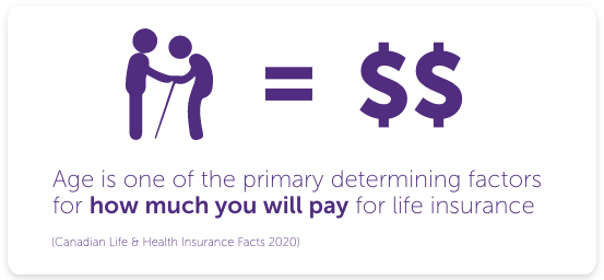 Age is one of the primary determining factors for how much you will pay for life insurance