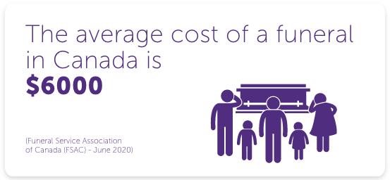 The average cost of a funeral in Canada is between $8000 and $10000