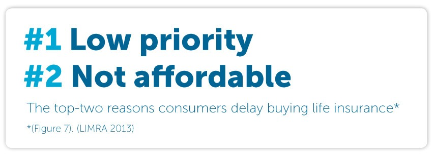 The top-two reasons consumers delay buying life insurance, low priority, not affordable