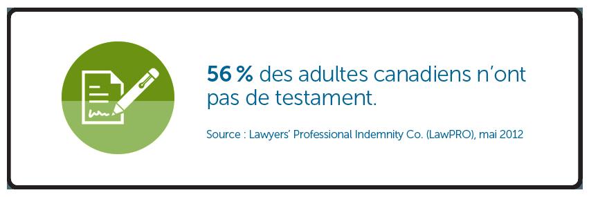 56% des adultes canadiens n'ont pas de testament
