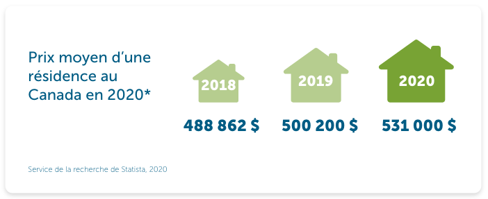 National average price of a home in 2013