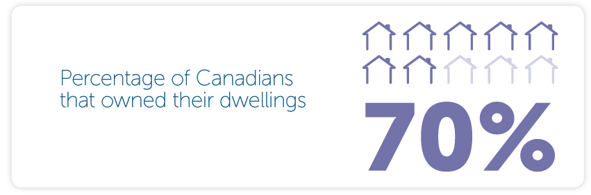Percentage of Canadians that owned their dwellings