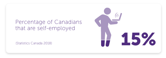 Percentage of Canadians that are self-employed