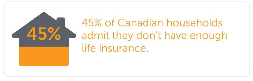 45% of Canadian households admit they dont have enough life insurance